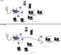 Wi-Fi - Niewydolna istniej�ca sie� Wi-Fi 54Mbps