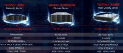 Nowy procesor serwerowy Huawei z rdzeniem ARM w technologii 7 nm