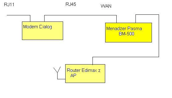 Menad�er pasma BM-500 plus router Edimax wifi