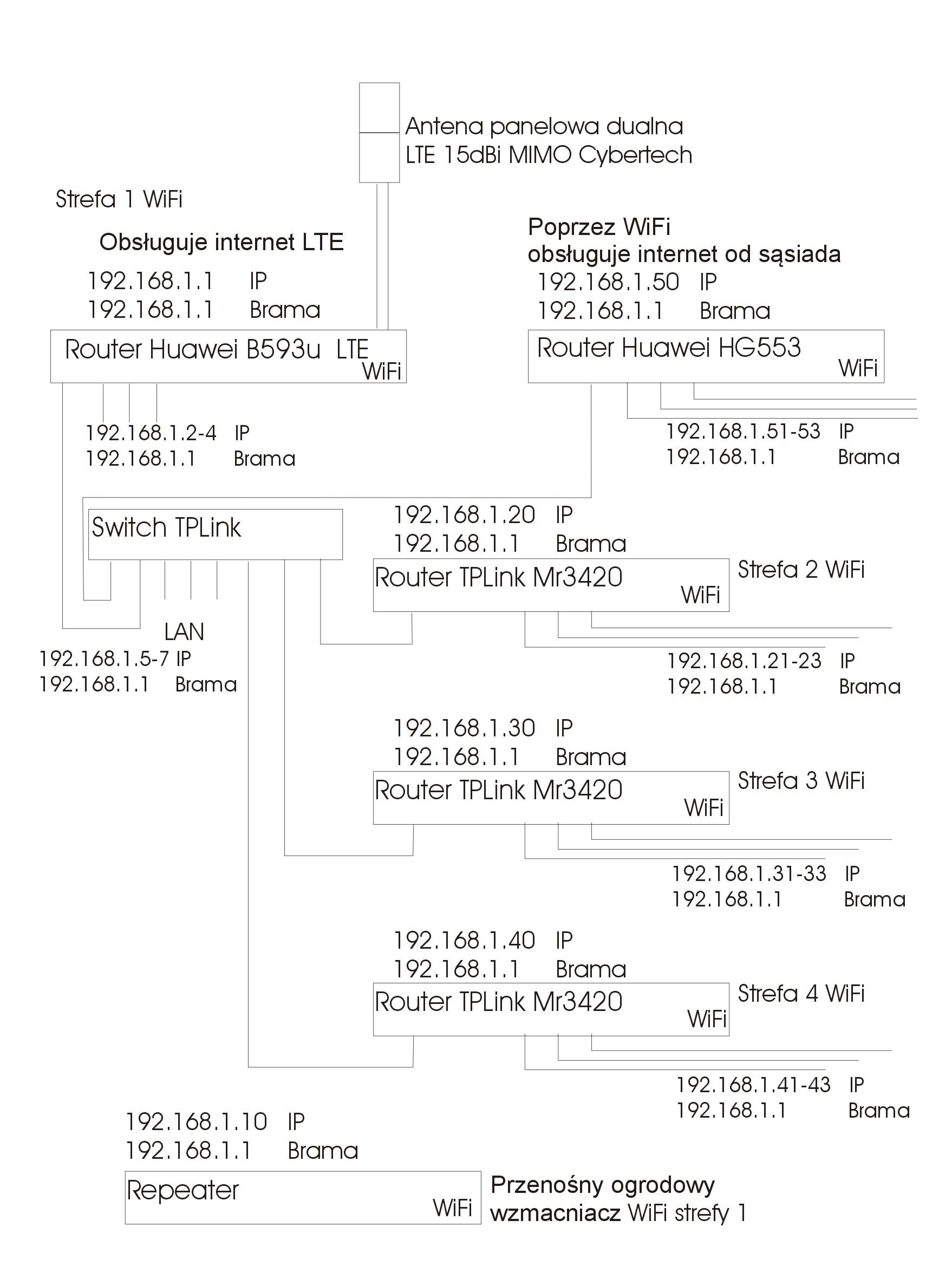 Adresowanie router�w w sieci domowej - konsultacja