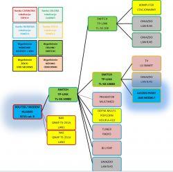 Sieć domowa - Zakupy i Przebudowa