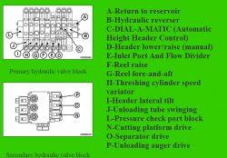John Deere - 1450cws logika sterowania podnoszeniem hedera
