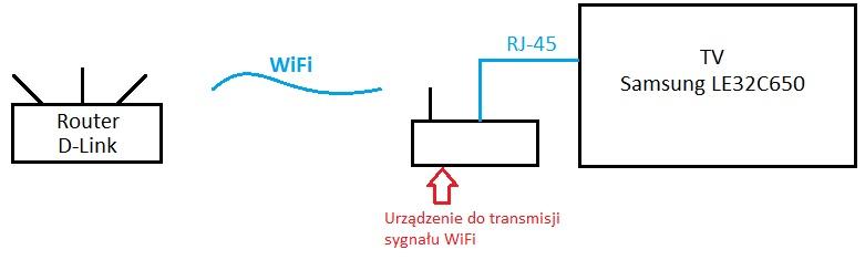 Problem - Poszukuj� urz�dzenia do transmisji sygna�u WiFi