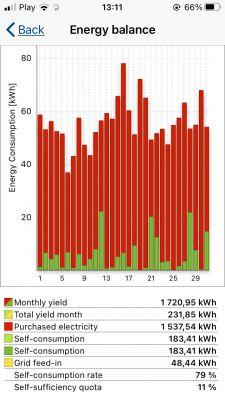Ogrzewanie CO prądem, kocioł elektrodowy galan 15 kW – opinia i doświa