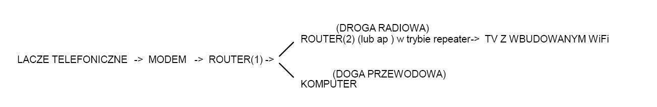 Jaki router du�ej mocy? Dwie grube �ciany po 30 cm.