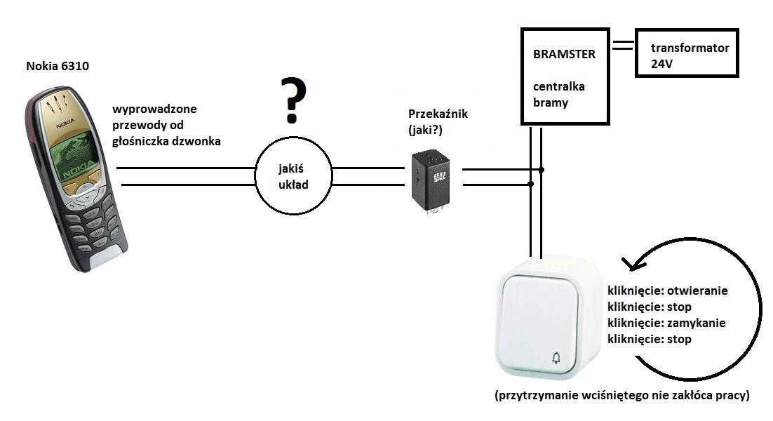 [Zlec�] Telefon GSM za��czaj�cy przeka�nik, otwieraj�cy bram�