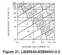 Dobór dławika do przetwornicy obniżającej na układzie LM2594