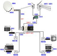 ustawienie anteny dvb-t i sat
