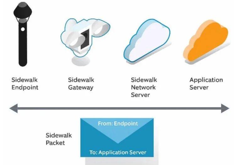 Amazon Sidewalk - sieć o niskiej przepustowości do łączenia urządzeń IoT