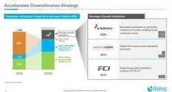 Dialog Semiconductors kupuje spółkę Adesto Technologies za 500 milionów dolarów