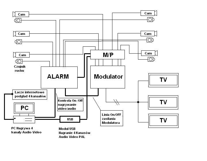 CCTV + TV Analogowe kana�y.