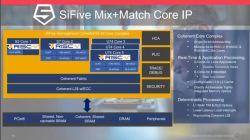 SiFive wprowadza na rynek płytę mini-ITX dla komputerów PC z procesorem RISC-V