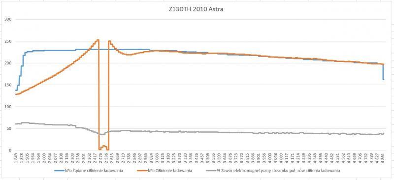 Opel Astra H Z13DTH 1.3 CDTI - Turbina późno osiąga zadane ciśnienie.