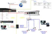 Mikrotik,Netgear - Przekierowanie portu przez 2 routery kamery ip