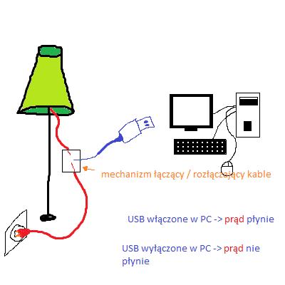USB - wykorzystywanie do włączania / wyłączania lampy