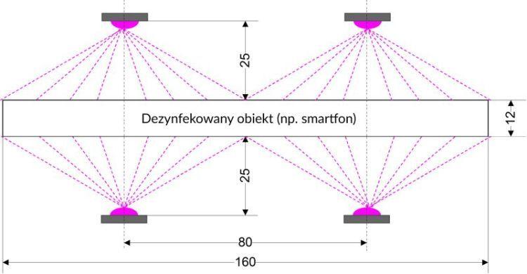 Diody LED do sterylizacji za pomocą światła UV-C