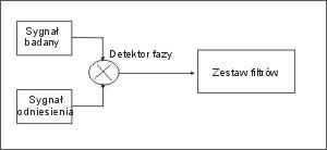 Analogowy miernik jittera