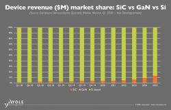Dokąd zmierza rynek półprzewodników szerokoprzerwowych?