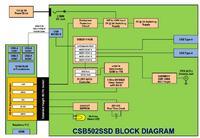 CSB502SSD - shield dla RPi 2 z kontrolerem mSATA SSD, WiFi, RTC i zasilaczem 20W