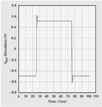 Łatwe projektowanie aktywnych filtrów analogowych
