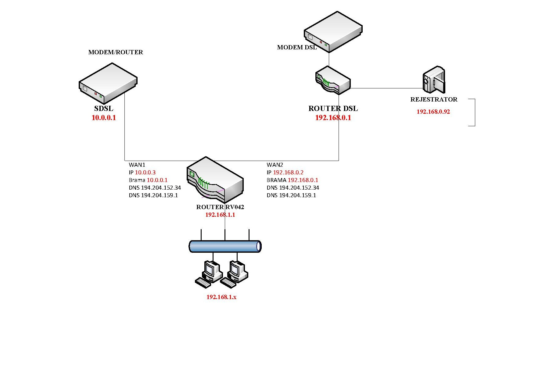 how to use a dual wan router