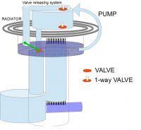Rewizja prototypu destylatora barycznego