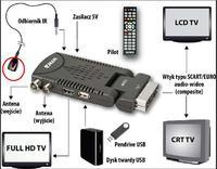 Dekoder Wiwa HD50 - Brak sygnału