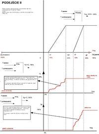 Sterowanie klimatyzacja - algorytmy w PLC