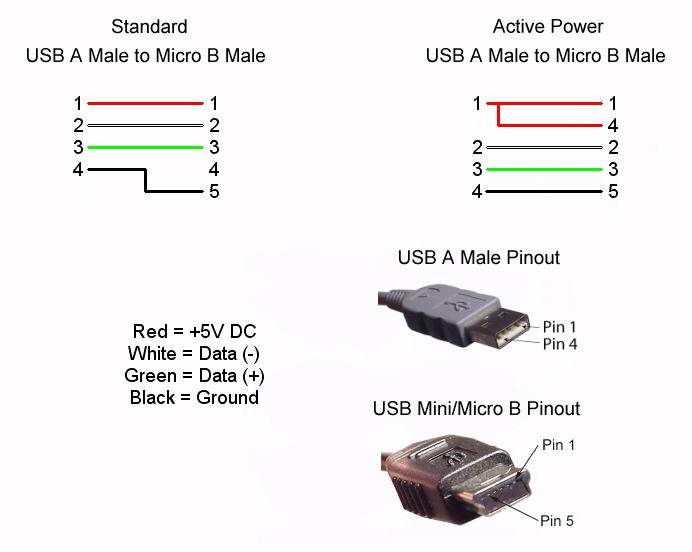Ungewöhnlich Usb Kabel Schaltplan Bilder - Die Besten Elektrischen ...