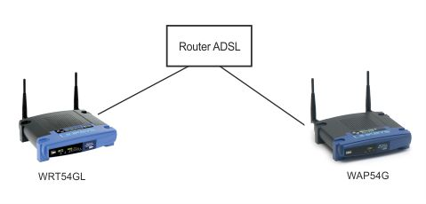Router + Access point - Router+ WRT54GL + WAP54G jako Repeater