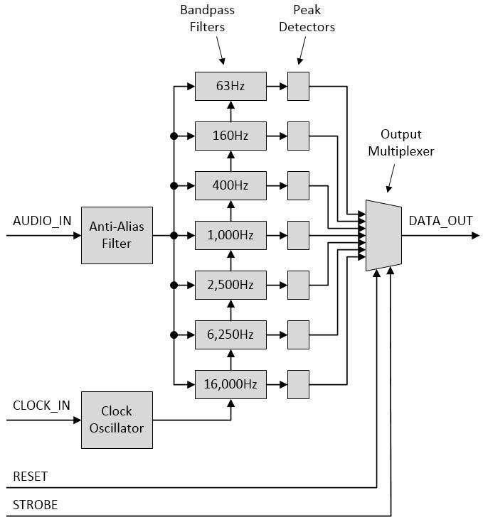 Analizator widma na układzie MSGEQ7