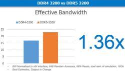 Sektor serwerowy napędza popyt na kości DDR5