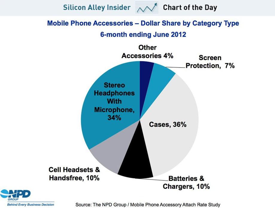 Co drugi nabywca nowego smartphone kupuje razem z telefonem akcesoria. Jakie?