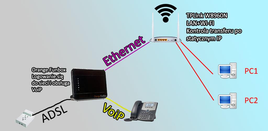 Jednoczesne podłączenie Funbox + VoiP oraz TP-Link W8960N z kontrolą transferu