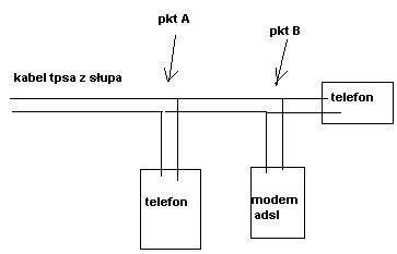 Rozdzielenie kabla telefonicznego?