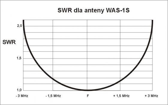 Skaner nas�uchowy intek ar109 - Antena i jej dlugosc