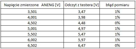USB Tester pojemności akumulatorków - test/ recenzja/ opis
