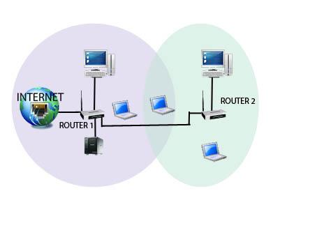 2 routery 740n jedna sie�
