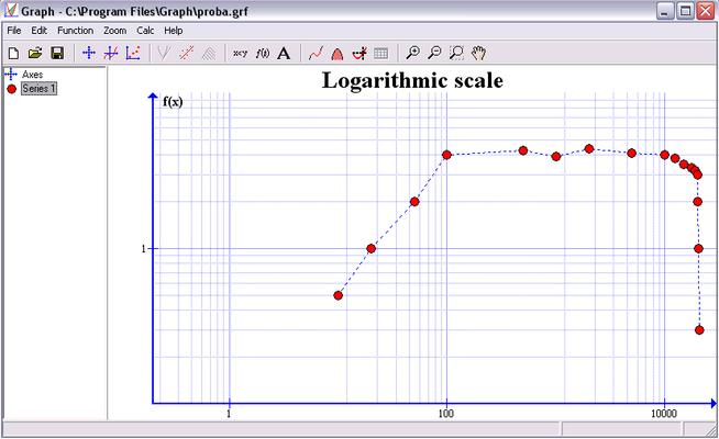 Wykresy. Jaki program? Skalowanie w skali logarytmicznej.