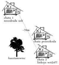 Wlan na 2 domki ~70m z podziałem neozdrady