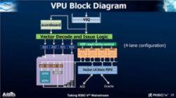 Nowy procesor od Andes - RISC-V z rozszerzeniem dla instrukcji wektorowych