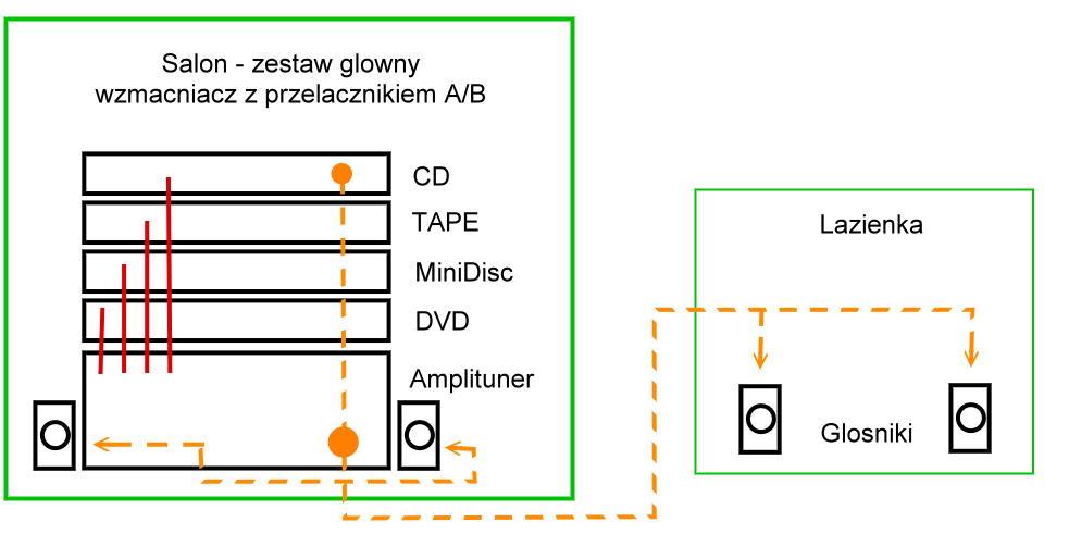 SONY STR-GX79ES - i pod��czenie kolumn 4ohm i 8ohm