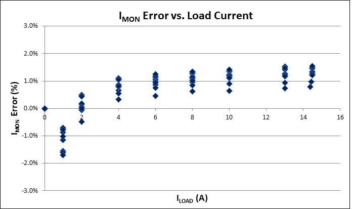 Poprawa wydajności serwerowni z wykorzystaniem bezpieczników elektronicznych