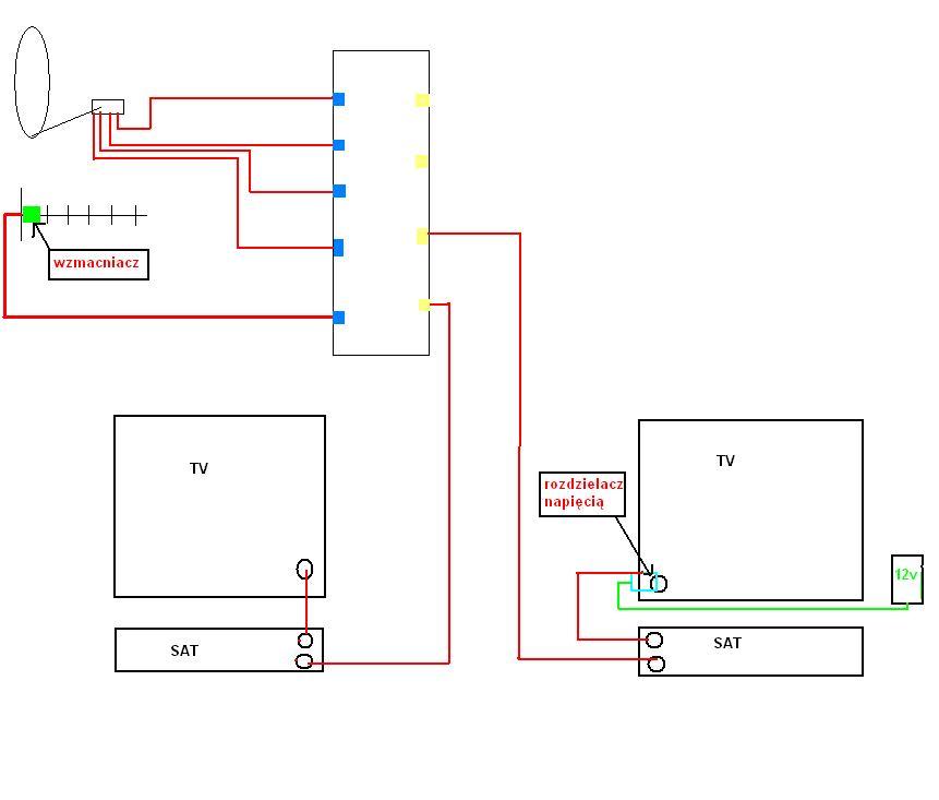 Gruntowna modernizacja instalacji TV/SAT