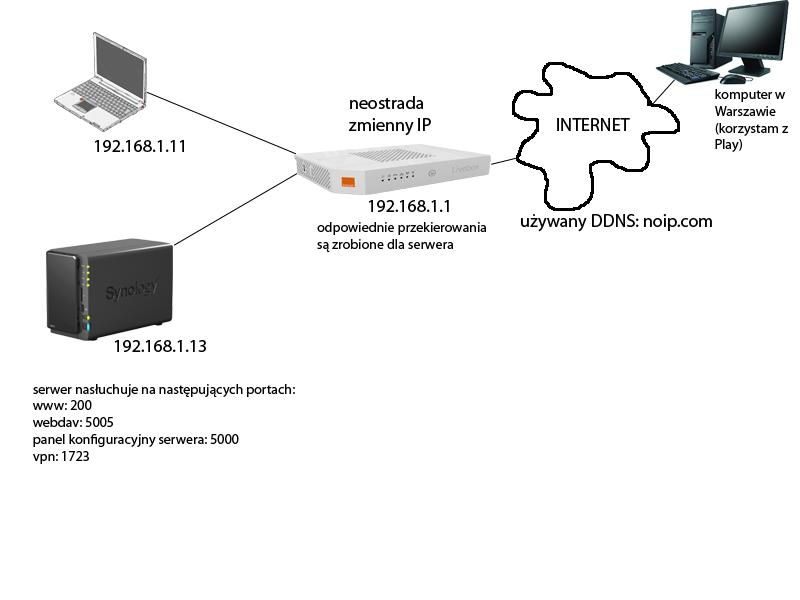 Synology, VPN - Ustanawianie po��czenia (Synology)