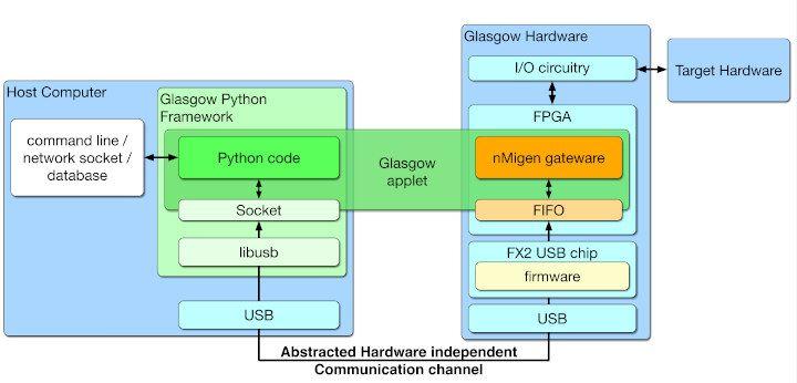 Glasgow Interface Explorer - sprzętowy debugger oparty na FPGA iCE40