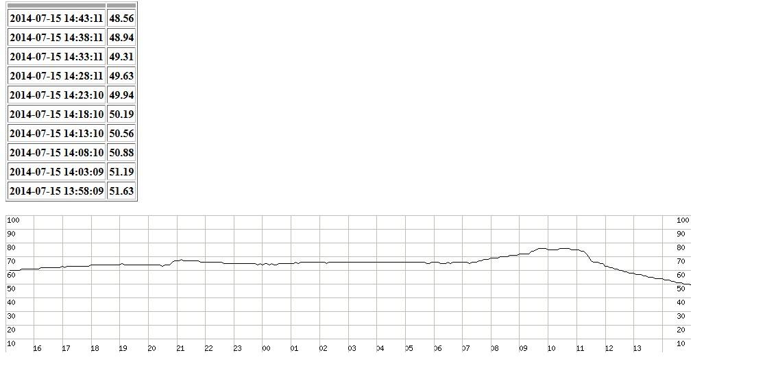 Arduino + pomiar temperatury z rejestracją + rejestrator