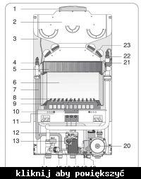 Ariston T2-LLs 23MI - Właczanie i wyłączanie C.O- letnie grzejniki