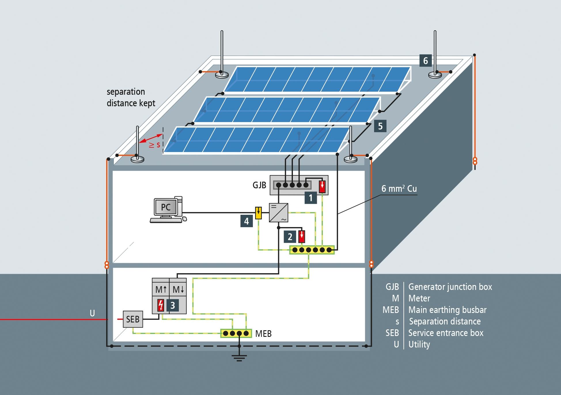 Zabezpieczenia Instalacji Fotowoltaicznej Elektroda Pl
