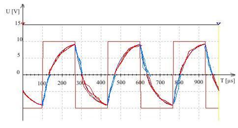 Filtr dolnoprzepustowy - pomiary tłumienia dla częstotliwości powyższych granicz